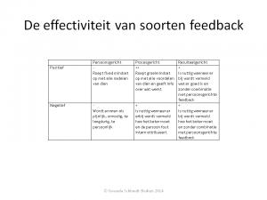 De effectiviteit van soorten feedback
